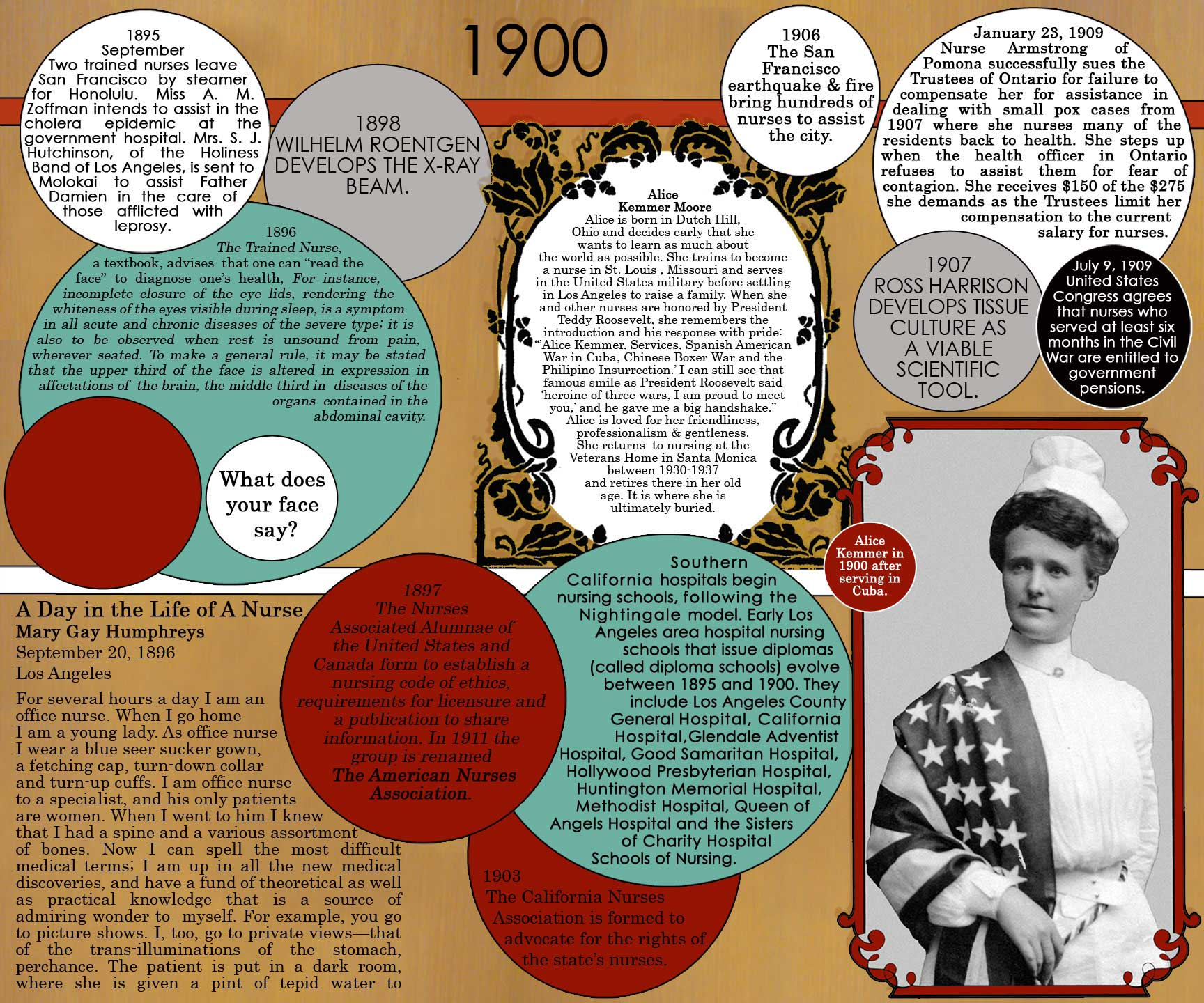 the history of nursing History of nursing history of nursing research papers discuss the beginning of hospitals in the 4th century and how modern nursing came about below is a model introduction of a research paper on the history of nursing.