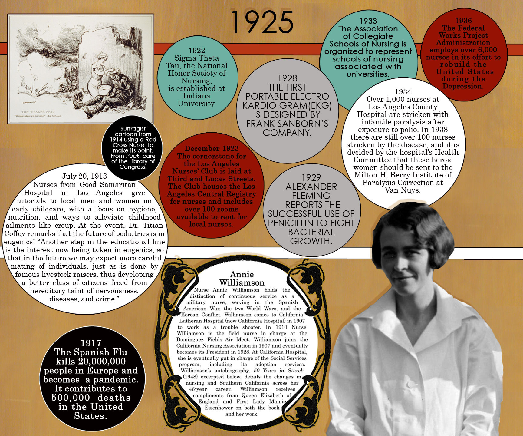 historical development of nursing timeline 2 essay The national council of state boards of nursing also set licensure as a registered nurse as the standard for pursuing an advanced degree in nursing just six years later in 1985, the american academy of nurse practitioners was established.